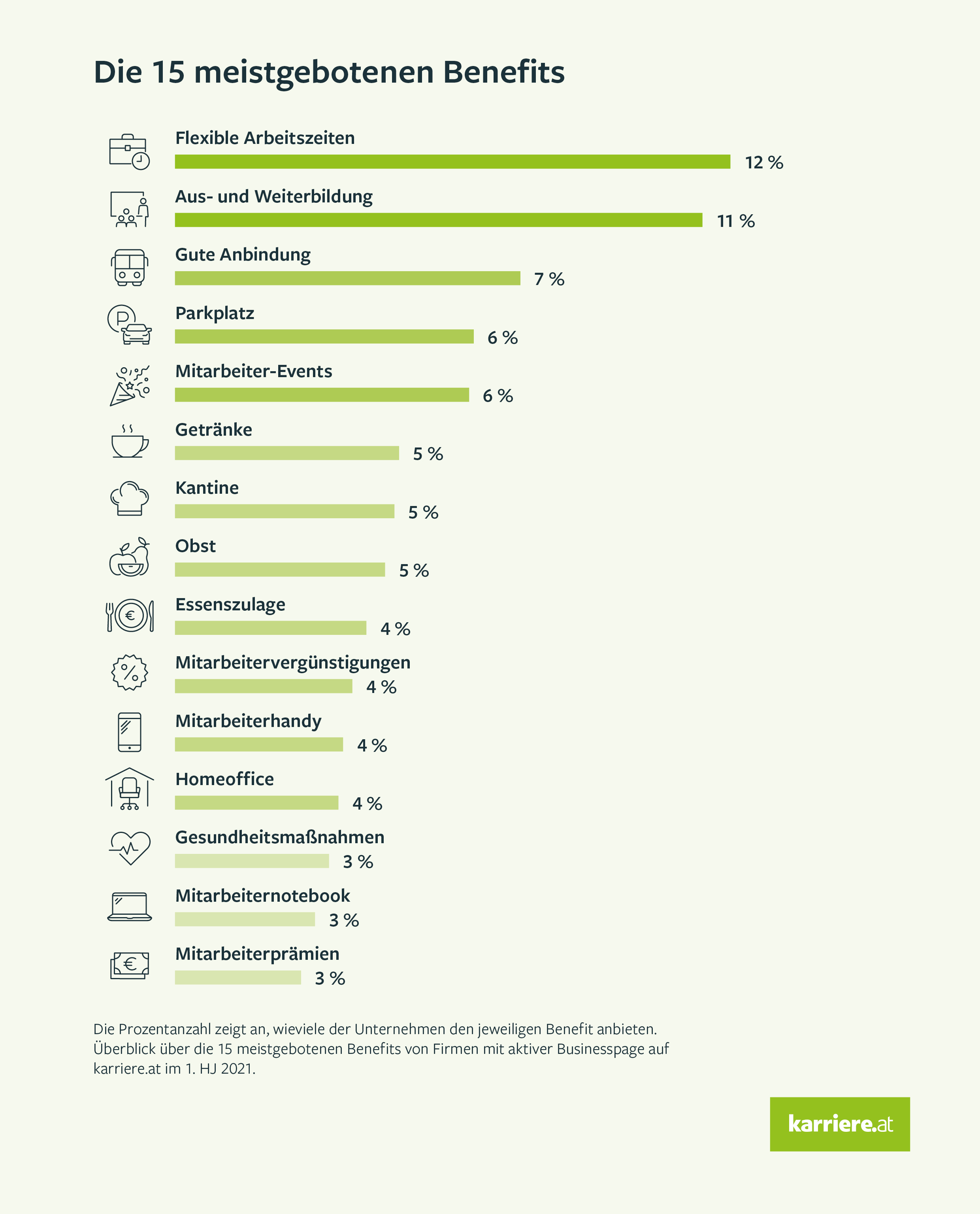15 meistgebotene Unternehmens-Benefits