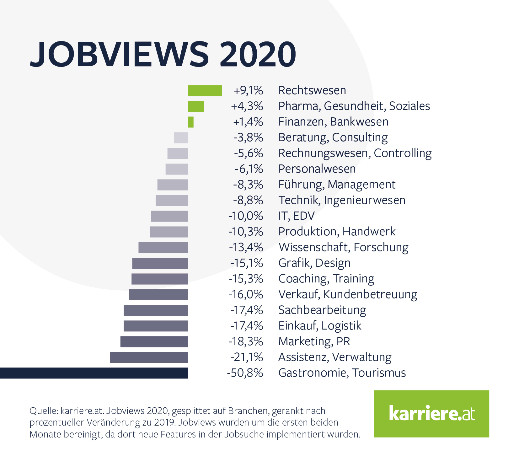 Branchen Ranking Jobviews karriere at