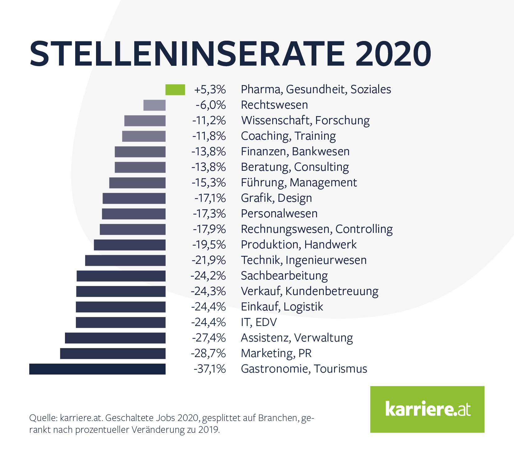 Branchen Ranking Stelleninserte karriere at