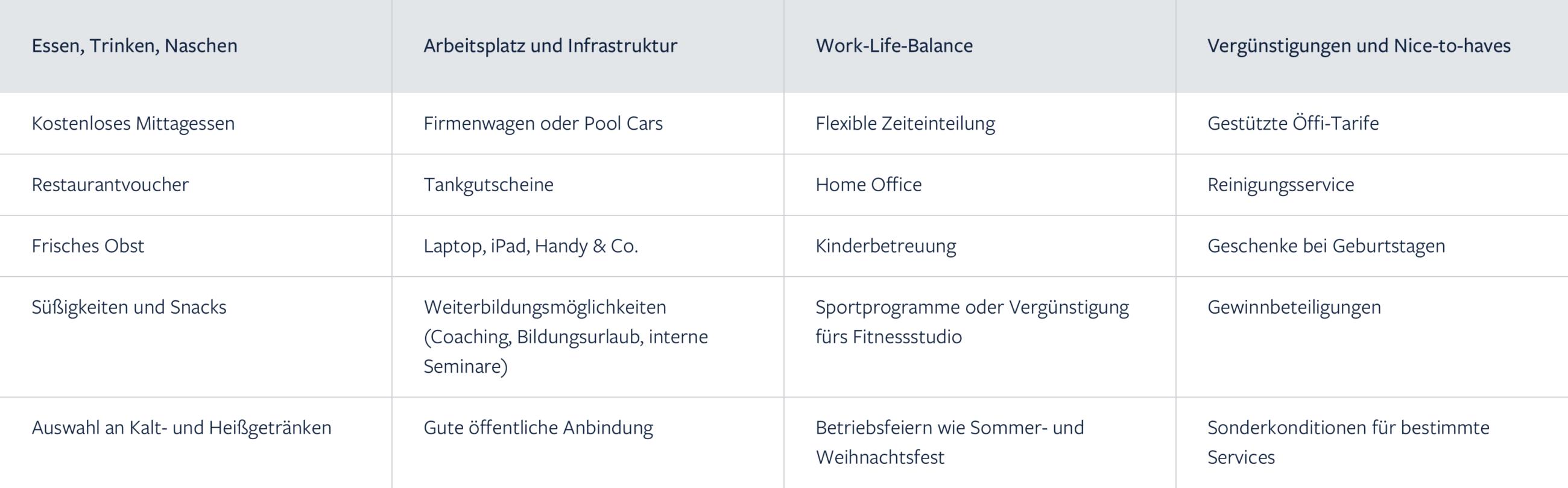 Hr tipps employerbranding benefitsfuer Mitarbeiter tabelle