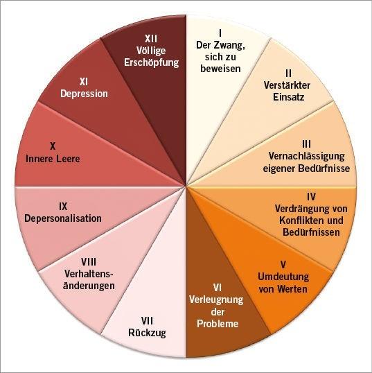 Hr tipps personalmanagement 12 Phasen Modell