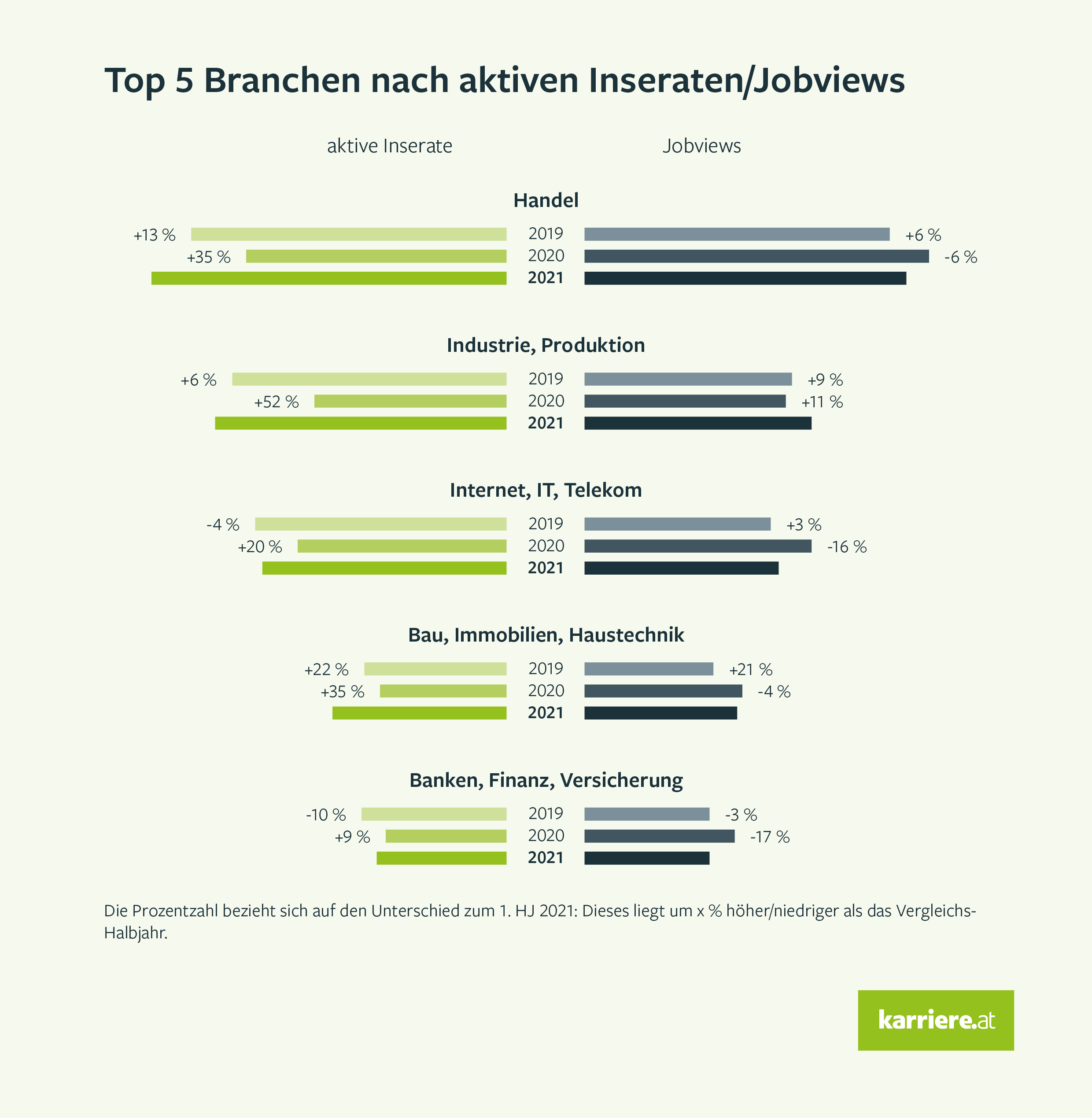 Top-5-Branchen nach aktiven Inseraten/Jobviews