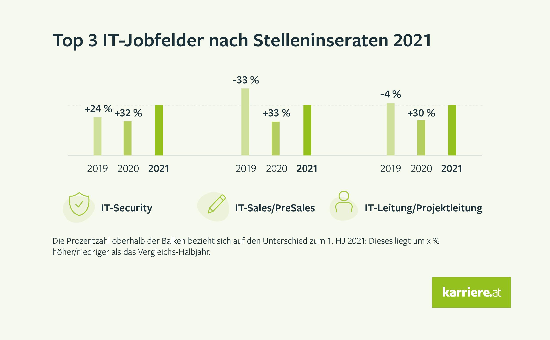 Top-3-Jobfelder im IT-Bereich