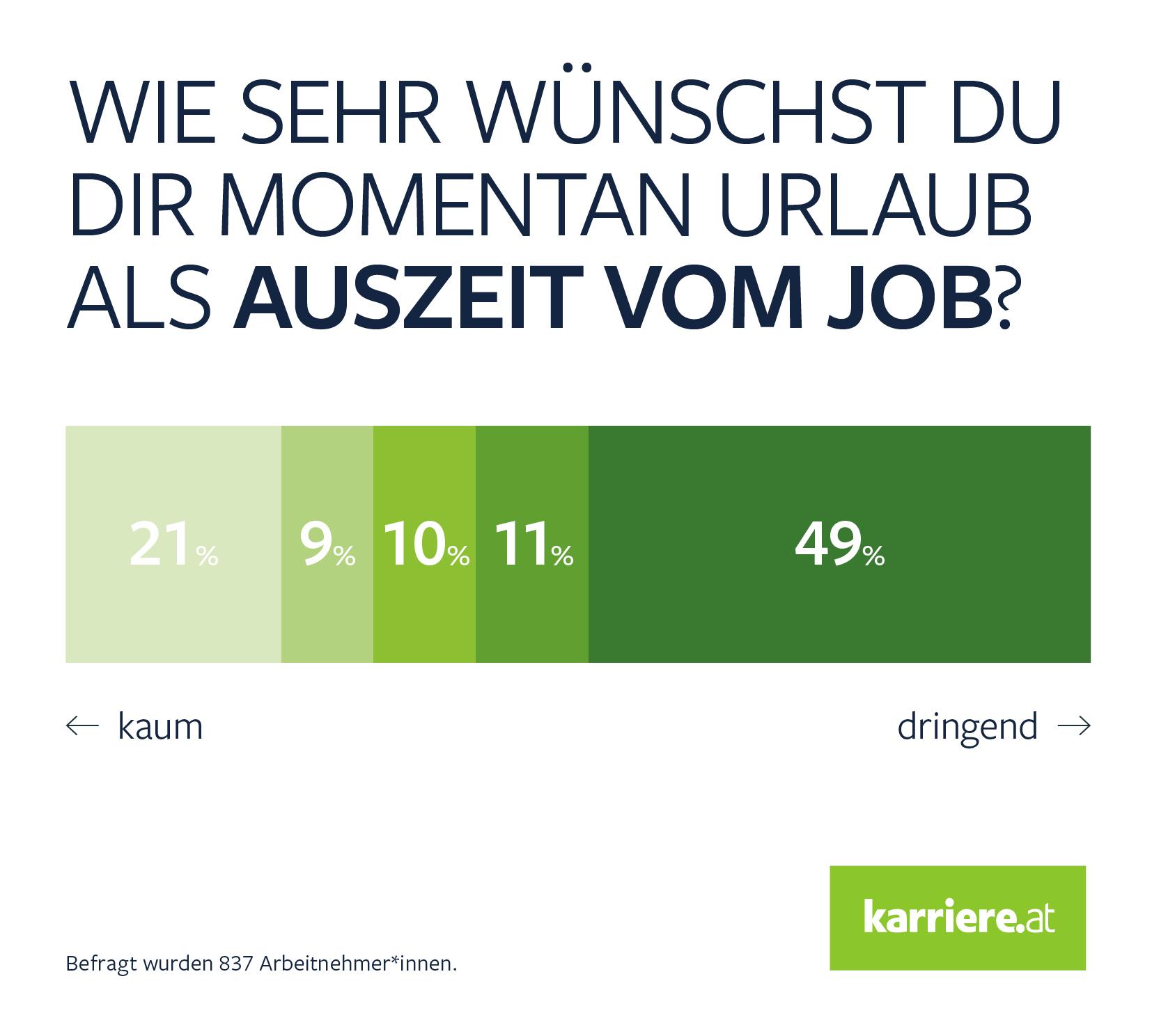 Umfrage Auszeit vom Job B2 C
