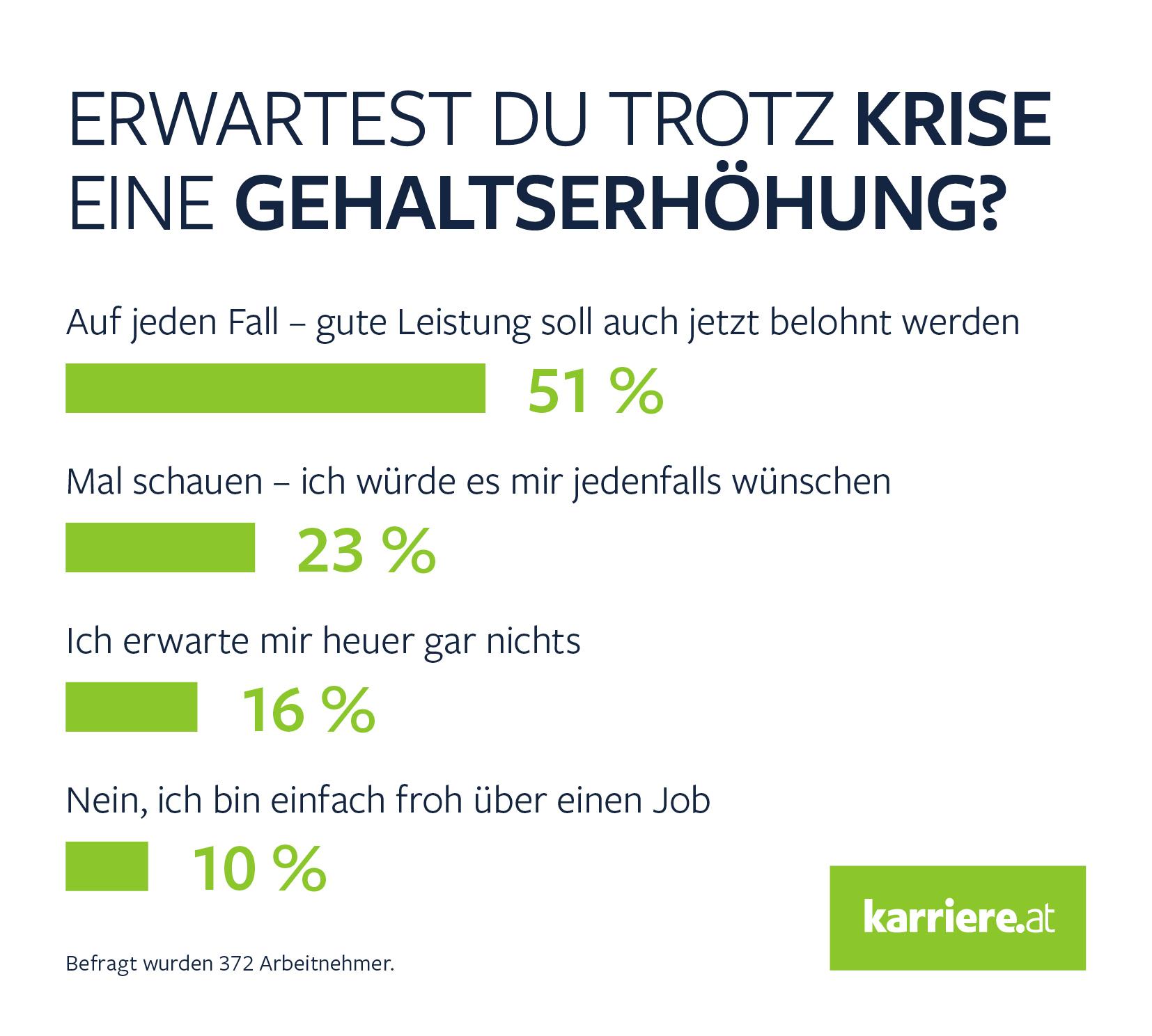 Umfrage Gehaltserhöhung B2 C