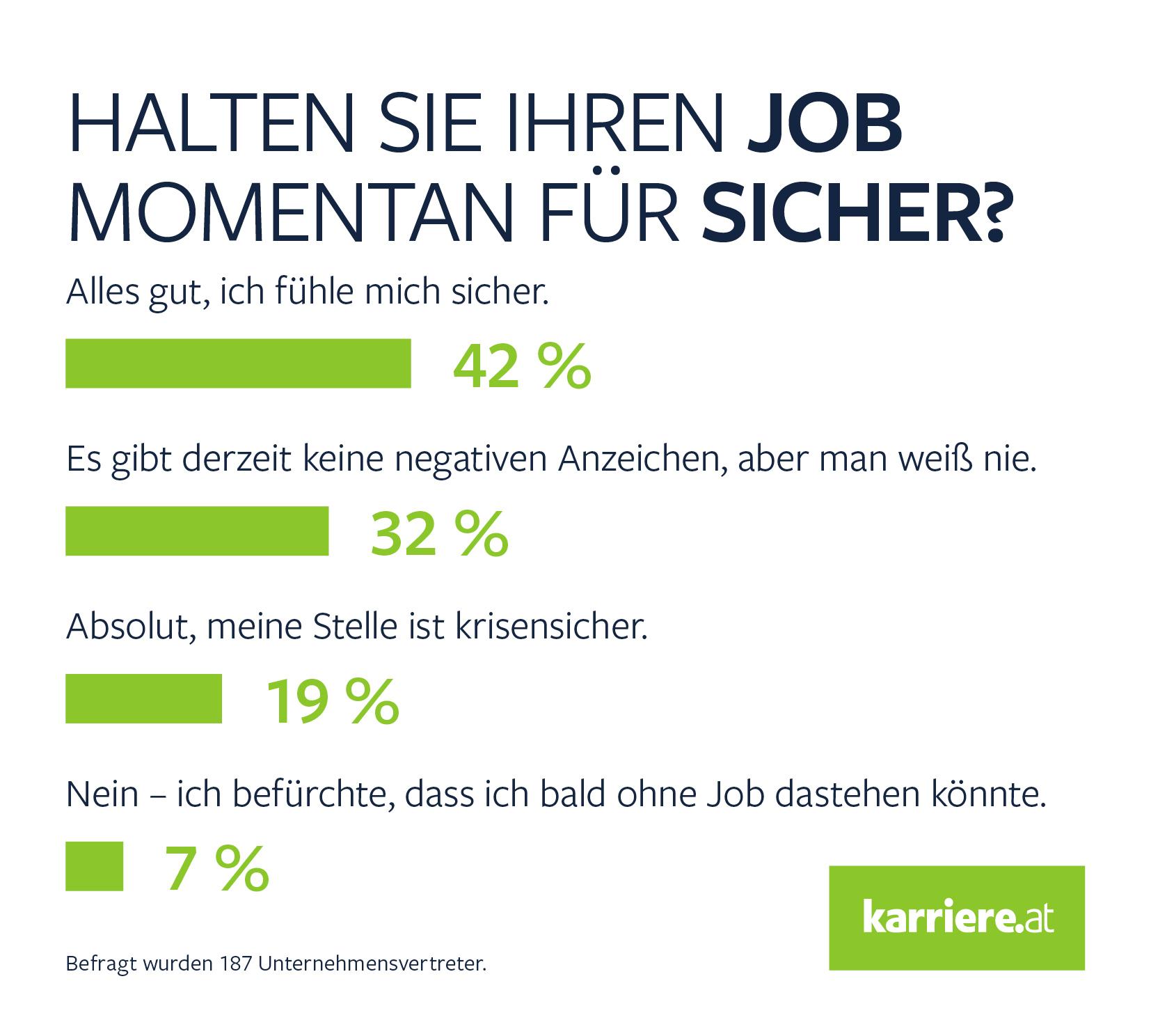 Umfrage Jobsicherheit B2 B