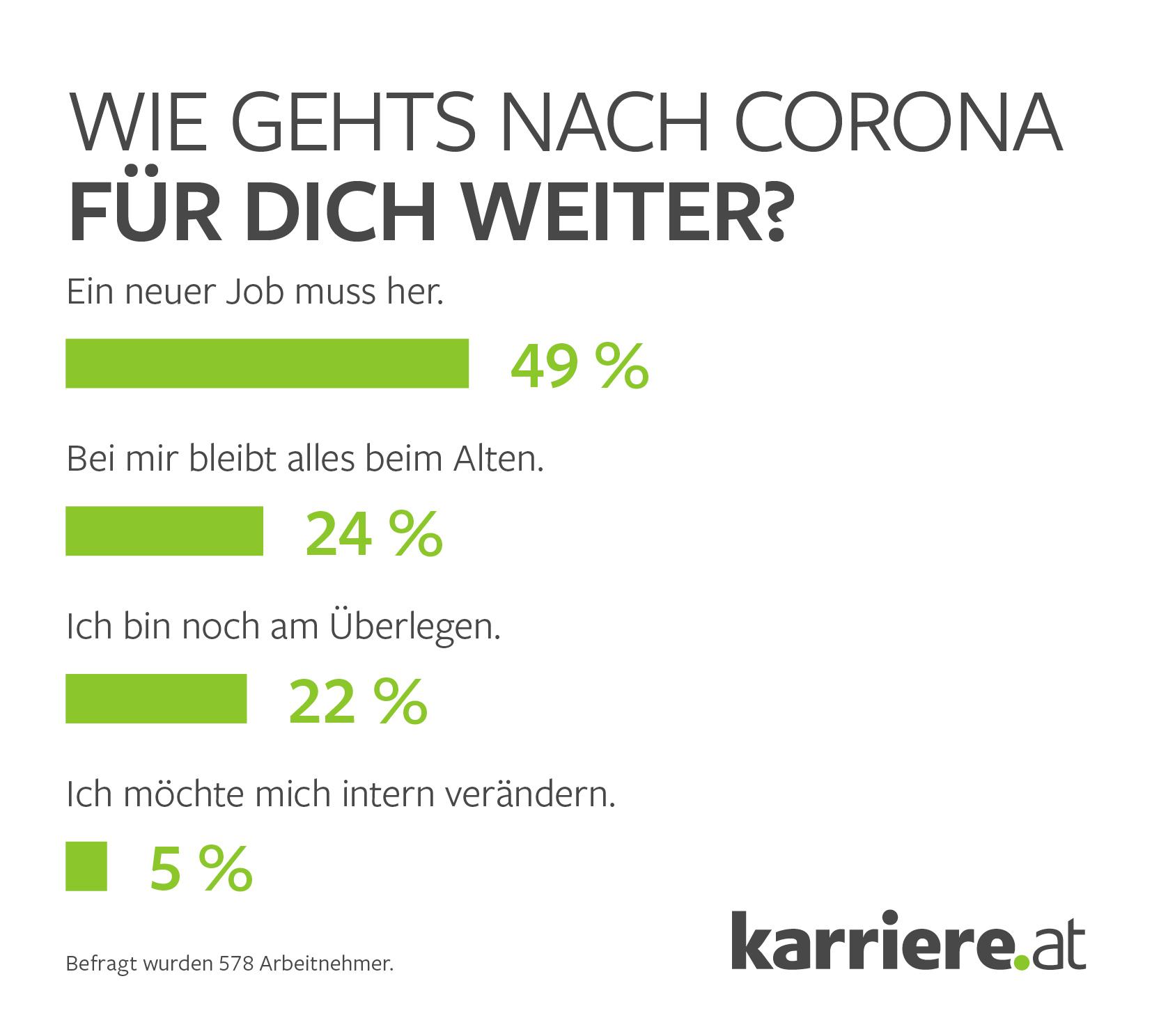 Umfrage Wie gehts nach Corona für dich weiter