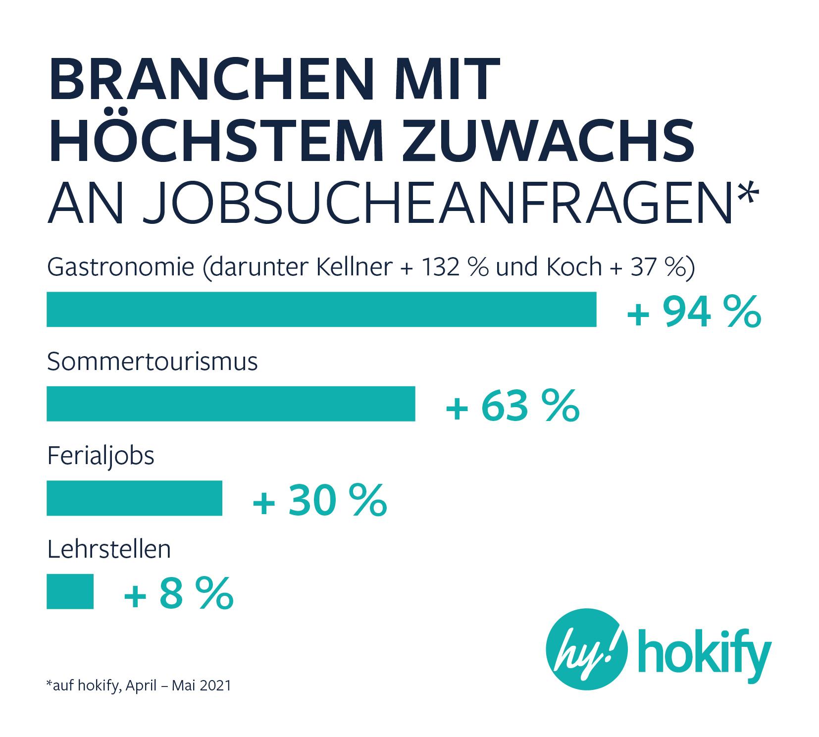 Zuwachs Jobsucheanfragen hokify