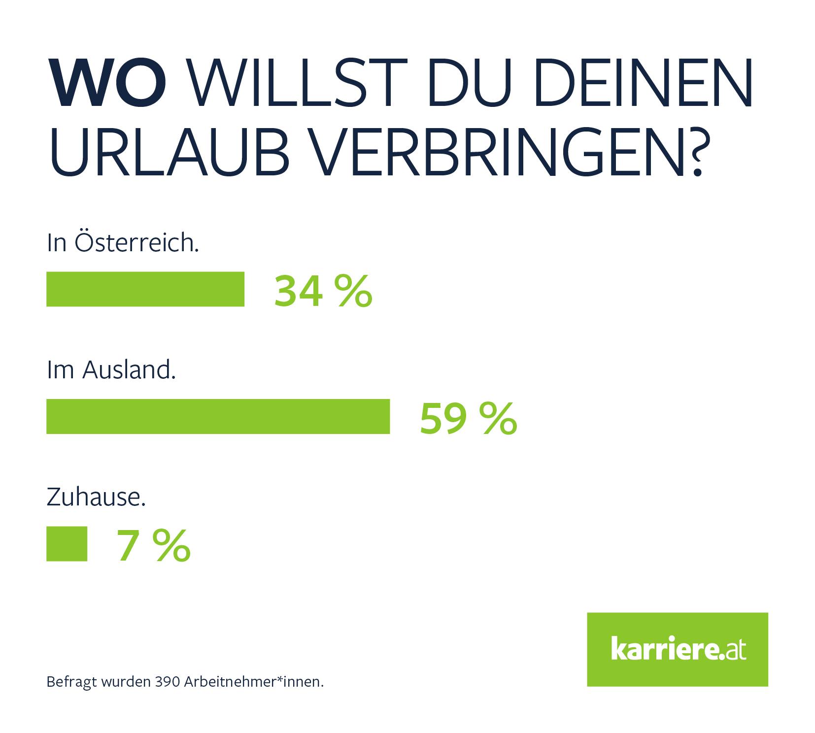 Umfrage_Wo willst du deinen Urlaub verbringen?